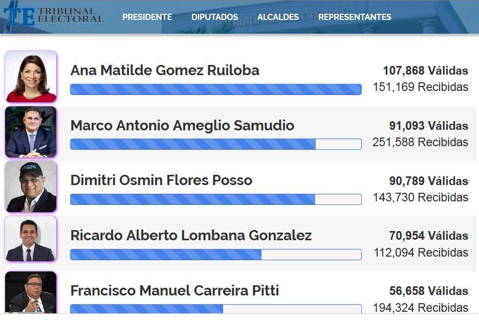 Marco Ameglio supera a Dimitri Flores en recolección de firmas